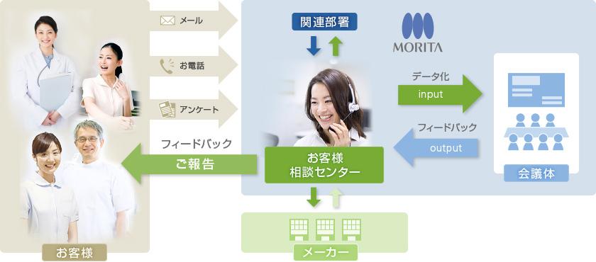 活動サイクルのイメージ